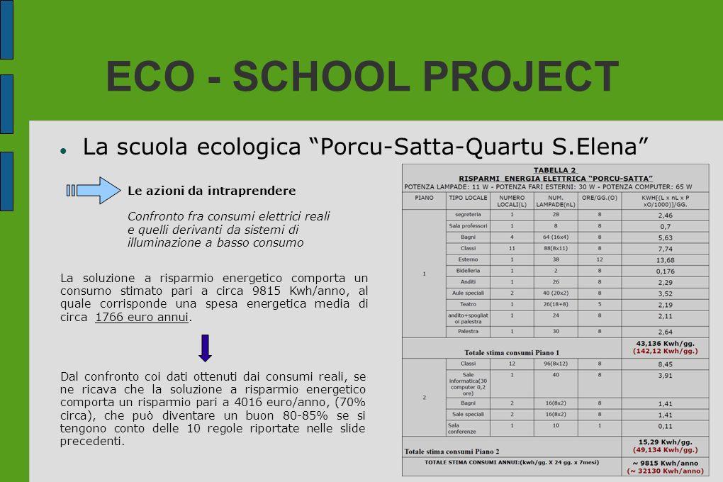 ECO - SCHOOL PROJECT La scuola ecologica Porcu-Satta-Quartu S.Elena Le azioni da intraprendere Confronto fra consumi elettrici reali e quelli derivant