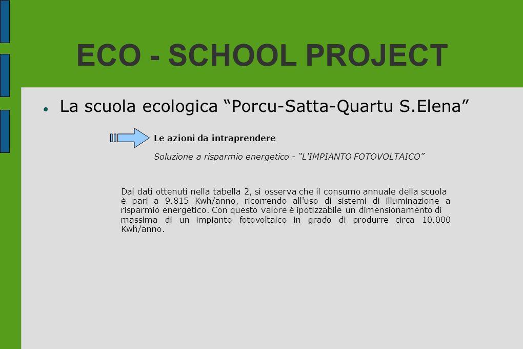 ECO - SCHOOL PROJECT La scuola ecologica Porcu-Satta-Quartu S.Elena Le azioni da intraprendere Soluzione a risparmio energetico - L'IMPIANTO FOTOVOLTA