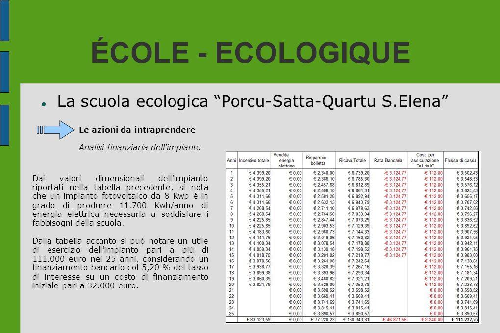 ÉCOLE - ECOLOGIQUE La scuola ecologica Porcu-Satta-Quartu S.Elena Le azioni da intraprendere Analisi finanziaria dell'impianto Dai valori dimensionali