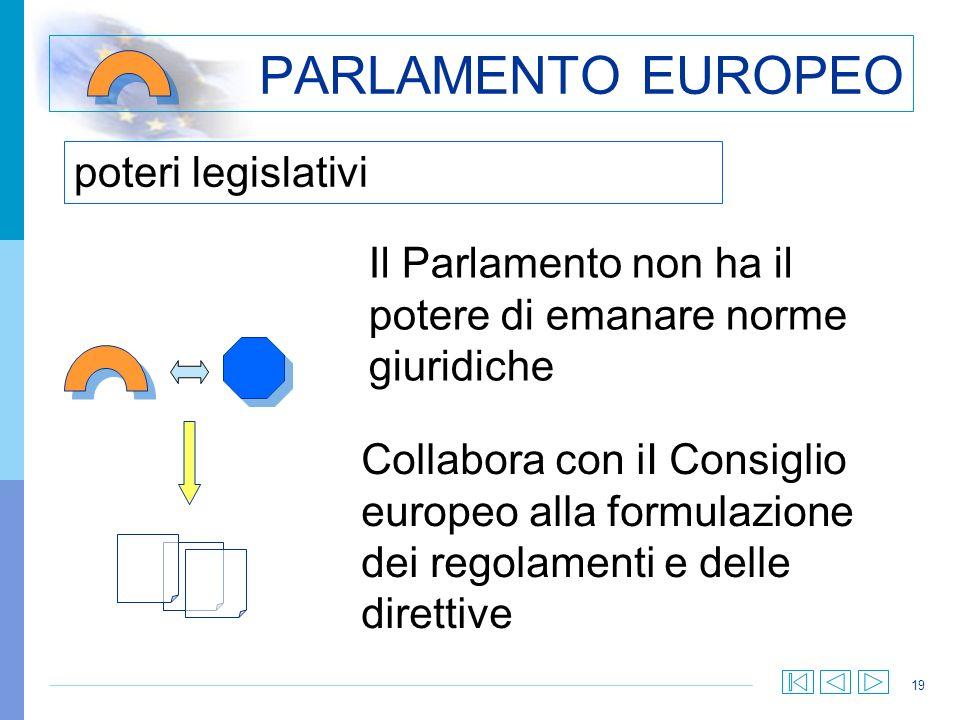 19 poteri legislativi PARLAMENTO EUROPEO Il Parlamento non ha il potere di emanare norme giuridiche Collabora con iI Consiglio europeo alla formulazio