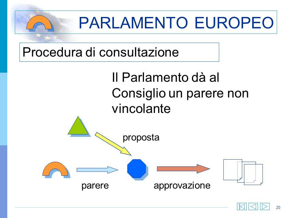 20 Procedura di consultazione PARLAMENTO EUROPEO Il Parlamento dà al Consiglio un parere non vincolante parere proposta approvazione