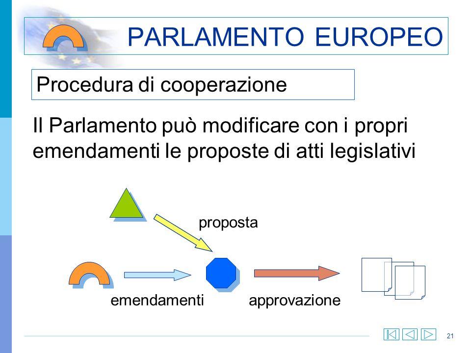 21 Procedura di cooperazione PARLAMENTO EUROPEO Il Parlamento può modificare con i propri emendamenti le proposte di atti legislativi emendamenti prop