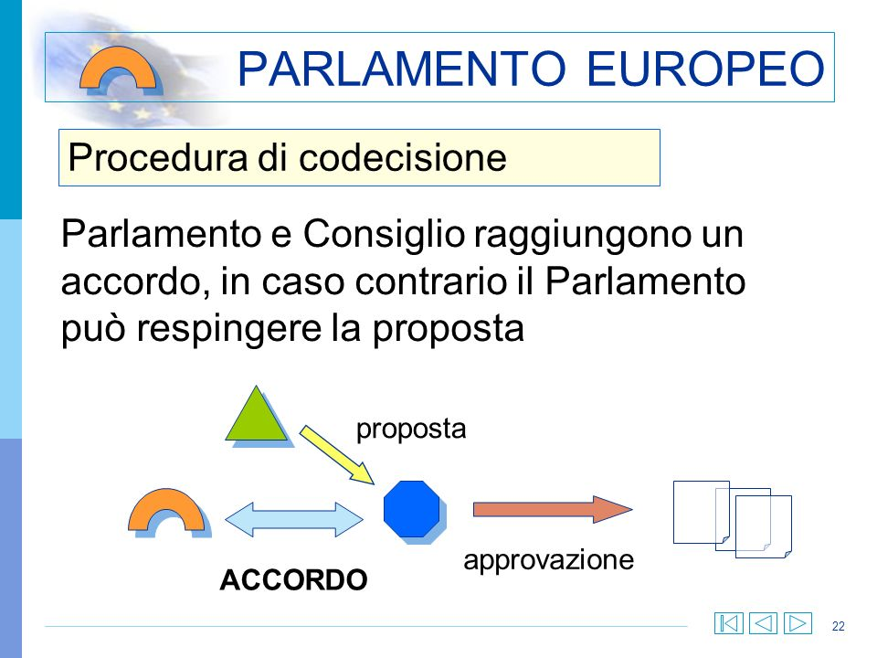 22 Procedura di codecisione PARLAMENTO EUROPEO Parlamento e Consiglio raggiungono un accordo, in caso contrario il Parlamento può respingere la propos