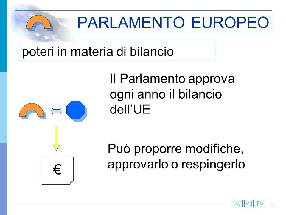 25 poteri in materia di bilancio PARLAMENTO EUROPEO Il Parlamento approva ogni anno il bilancio dellUE Può proporre modifiche, approvarlo o respingerl