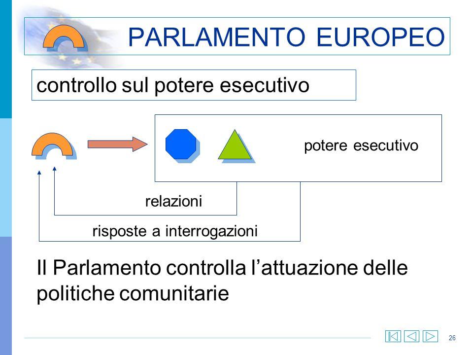 26 controllo sul potere esecutivo PARLAMENTO EUROPEO Il Parlamento controlla lattuazione delle politiche comunitarie potere esecutivo relazioni rispos
