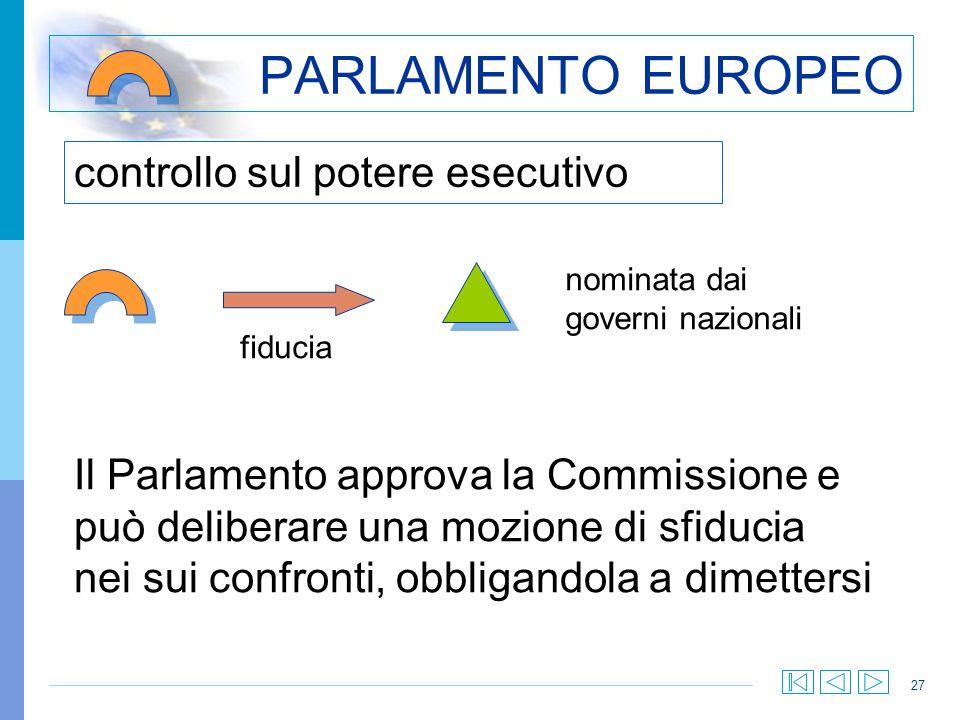 27 controllo sul potere esecutivo PARLAMENTO EUROPEO Il Parlamento approva la Commissione e può deliberare una mozione di sfiducia nei sui confronti,
