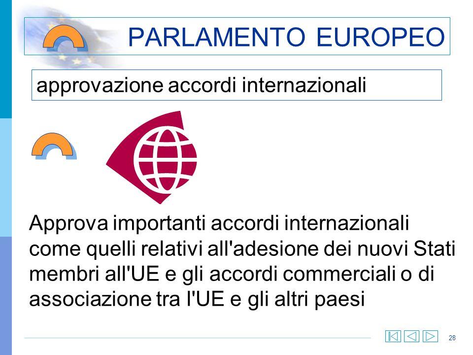 28 approvazione accordi internazionali PARLAMENTO EUROPEO Approva importanti accordi internazionali come quelli relativi all'adesione dei nuovi Stati