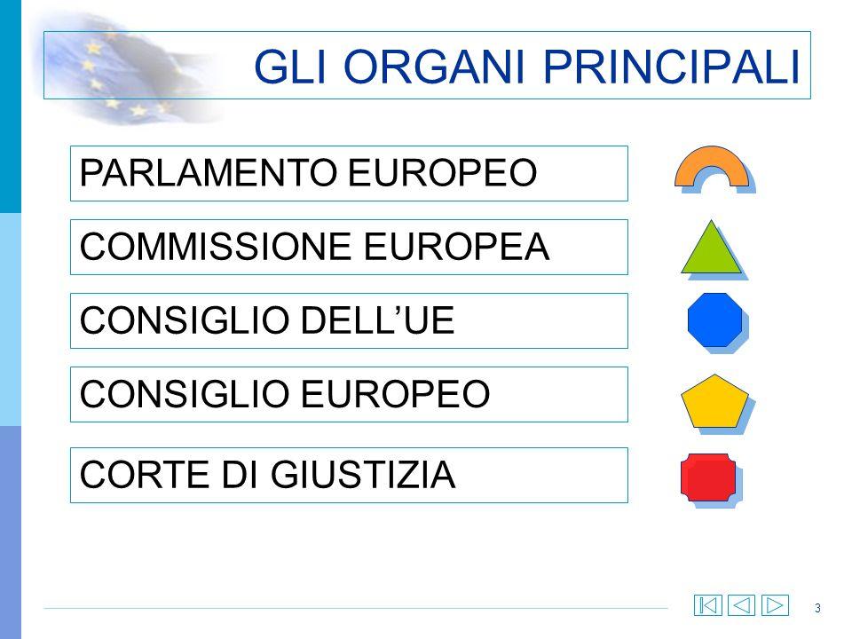 3 GLI ORGANI PRINCIPALI PARLAMENTO EUROPEO COMMISSIONE EUROPEA CONSIGLIO DELLUE CORTE DI GIUSTIZIA CONSIGLIO EUROPEO