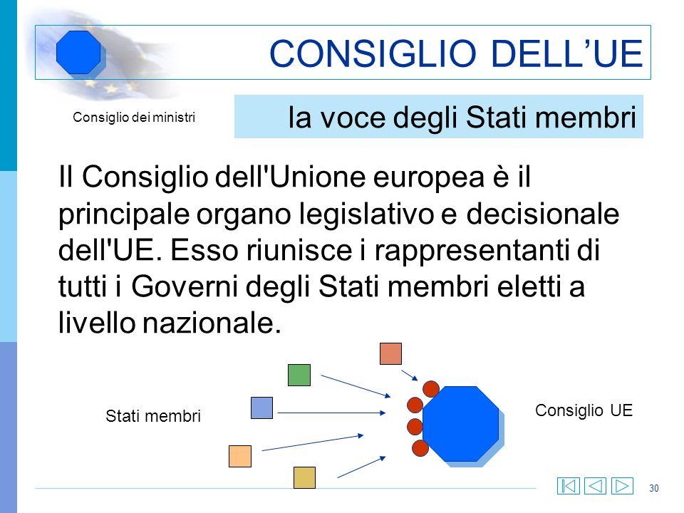 30 CONSIGLIO DELLUE Il Consiglio dell'Unione europea è il principale organo legislativo e decisionale dell'UE. Esso riunisce i rappresentanti di tutti
