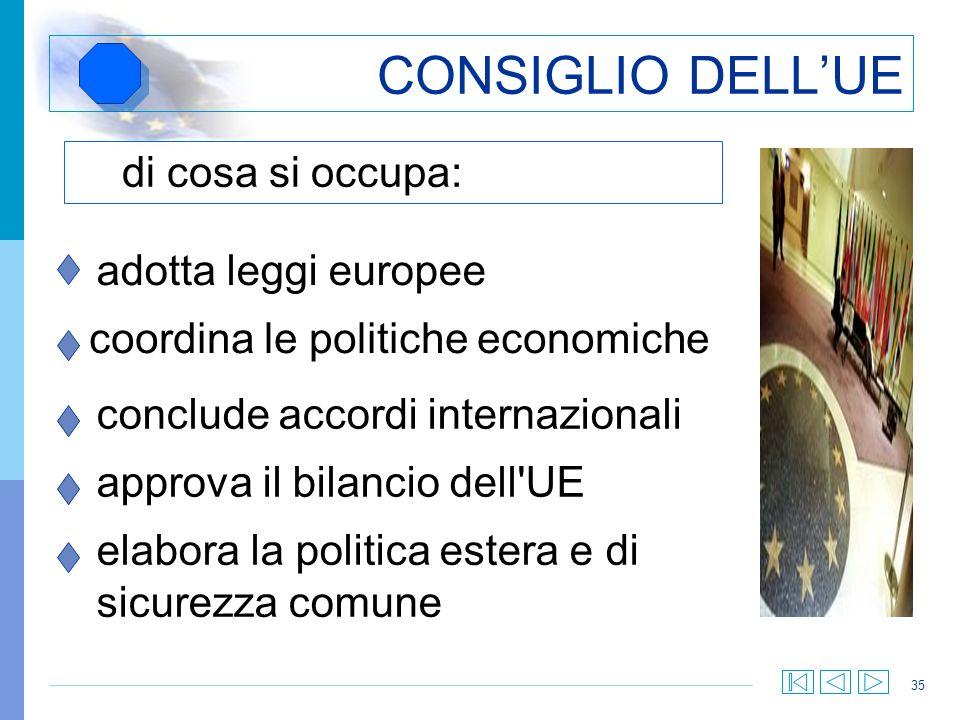 35 CONSIGLIO DELLUE di cosa si occupa: adotta leggi europee coordina le politiche economiche conclude accordi internazionali approva il bilancio dell'