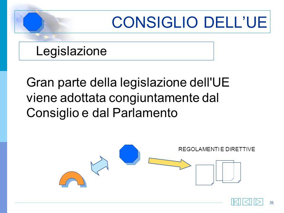 36 CONSIGLIO DELLUE Legislazione Gran parte della legislazione dell'UE viene adottata congiuntamente dal Consiglio e dal Parlamento REGOLAMENTI E DIRE