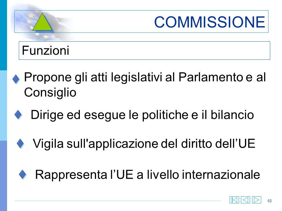 60 COMMISSIONE Funzioni Propone gli atti legislativi al Parlamento e al Consiglio Dirige ed esegue le politiche e il bilancio Vigila sull'applicazione