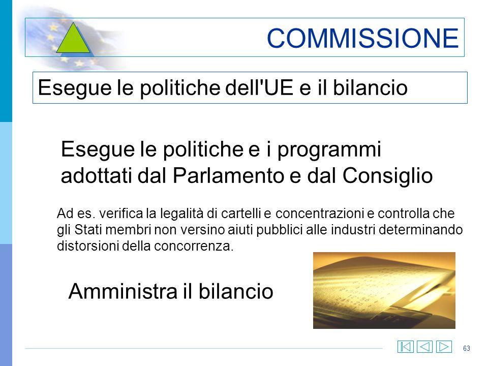 63 COMMISSIONE Esegue le politiche dell'UE e il bilancio Esegue le politiche e i programmi adottati dal Parlamento e dal Consiglio Amministra il bilan