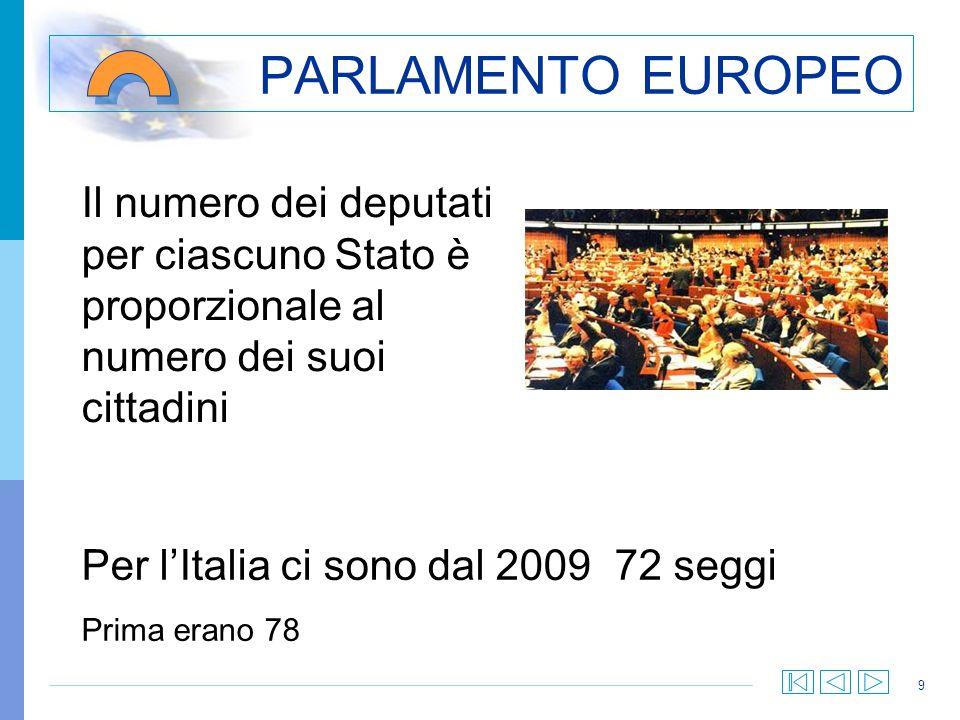 9 PARLAMENTO EUROPEO Il numero dei deputati per ciascuno Stato è proporzionale al numero dei suoi cittadini Per lItalia ci sono dal 2009 72 seggi Prim
