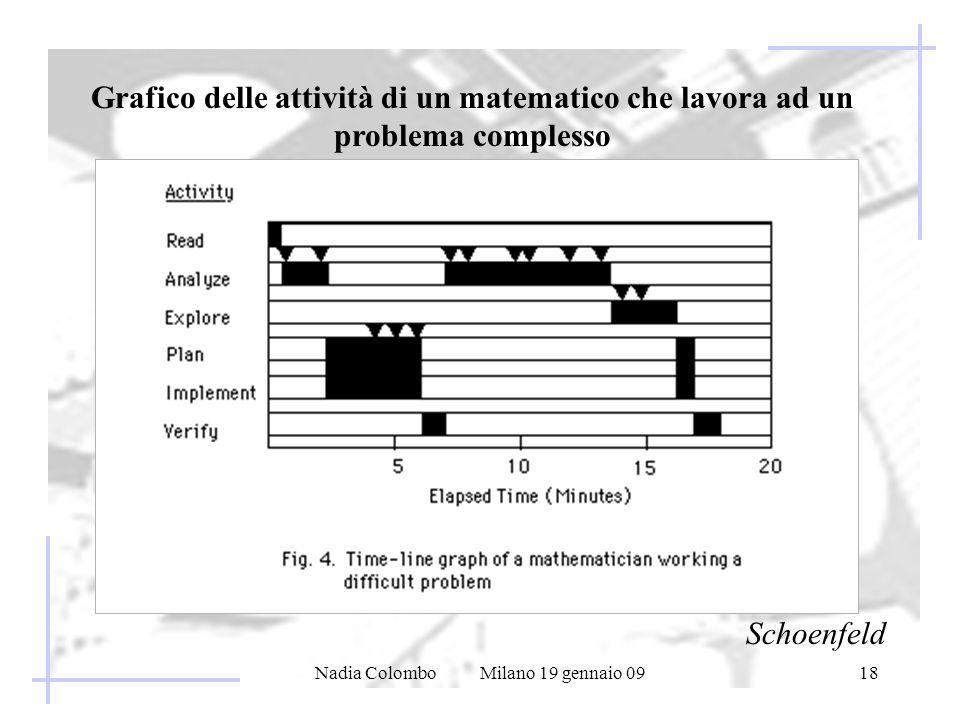 Nadia Colombo Milano 19 gennaio 0918 Grafico delle attività di un matematico che lavora ad un problema complesso Schoenfeld