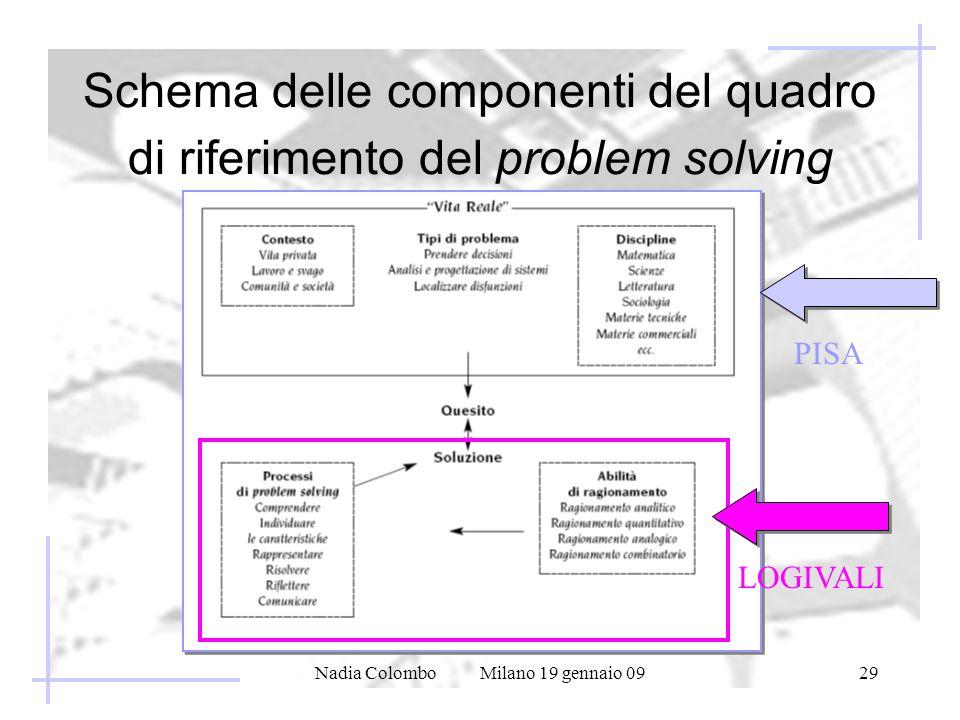 Nadia Colombo Milano 19 gennaio 0929 Schema delle componenti del quadro di riferimento del problem solving LOGIVALI PISA