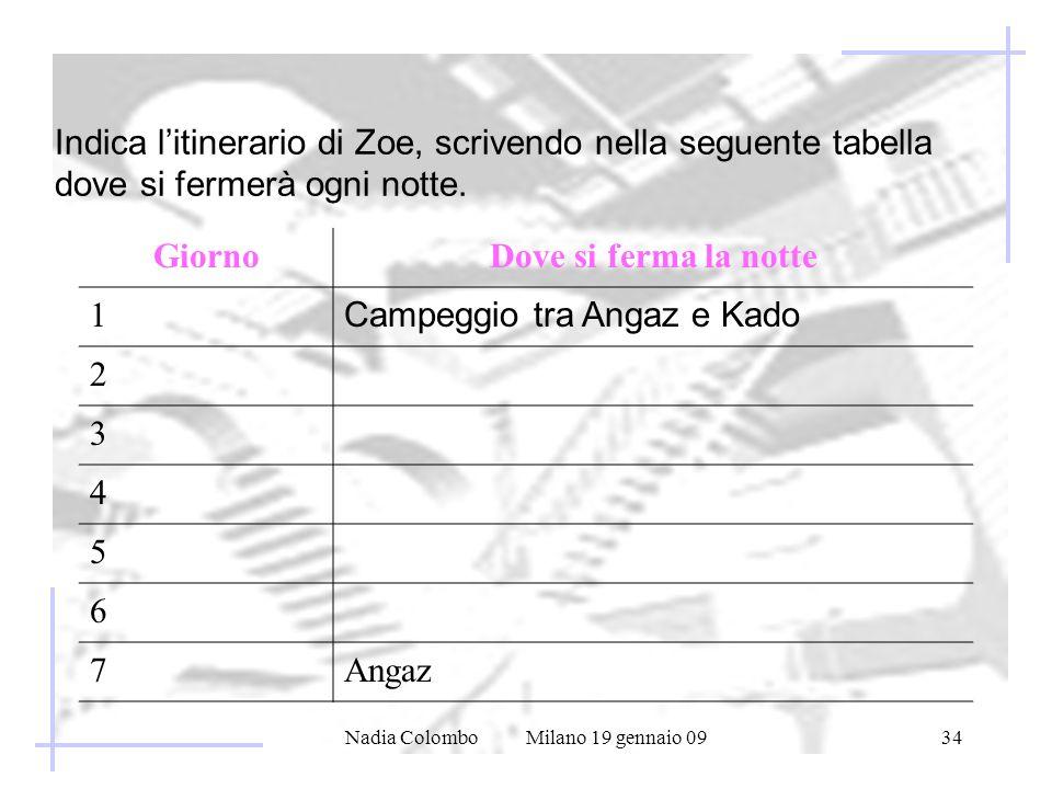 Nadia Colombo Milano 19 gennaio 0934 Indica litinerario di Zoe, scrivendo nella seguente tabella dove si fermerà ogni notte.
