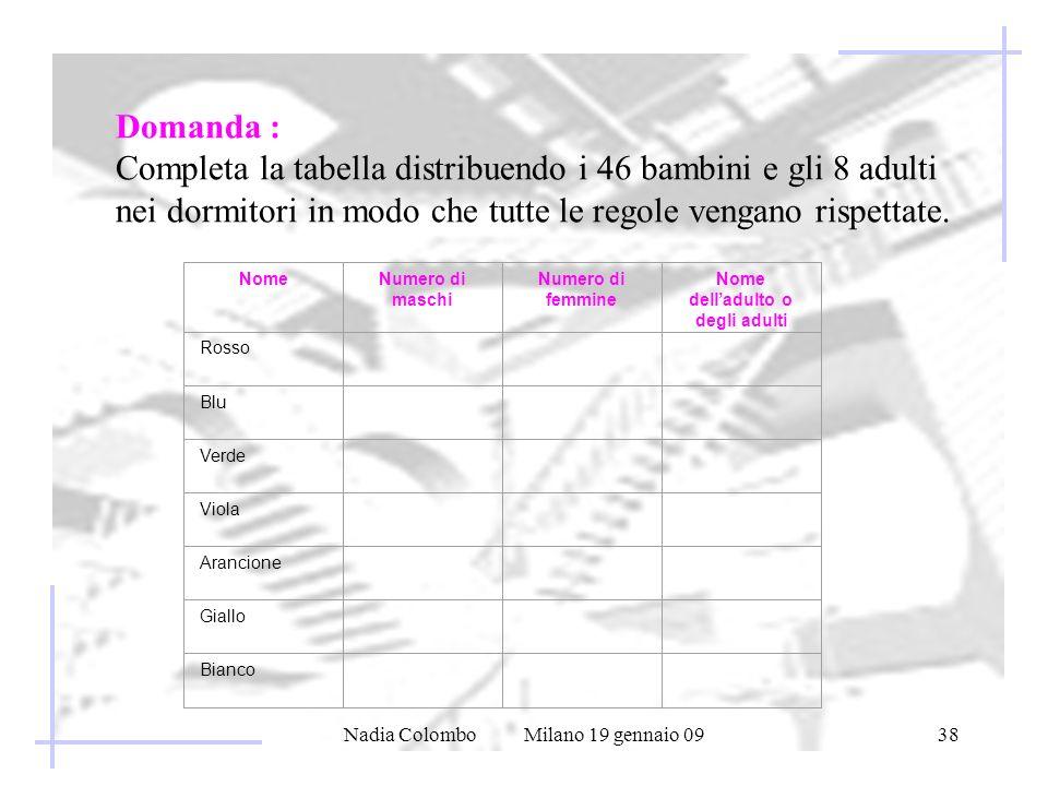 Nadia Colombo Milano 19 gennaio 0938 Domanda : Completa la tabella distribuendo i 46 bambini e gli 8 adulti nei dormitori in modo che tutte le regole vengano rispettate.