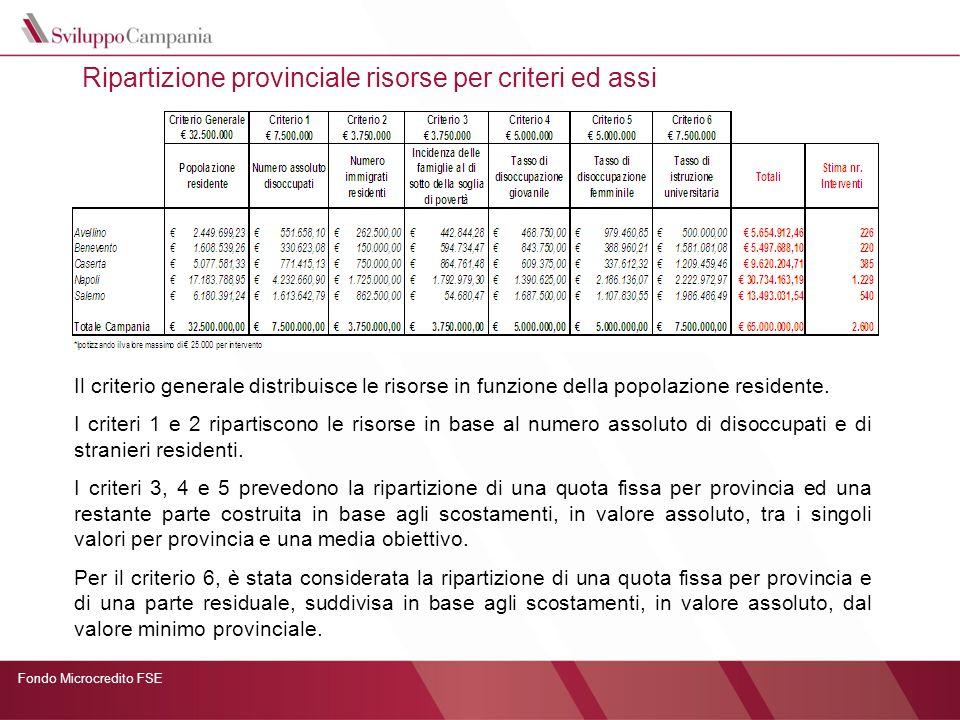 Fondo Microcredito FSE Ripartizione provinciale risorse per criteri ed assi Le risorse complessive assegnate a ciascuna provincia sui singoli Assi derivano dalla sommatoria delle ripartizioni effettuate sulla base dei su menzionati criteri, come indicato nella seguente tabella.