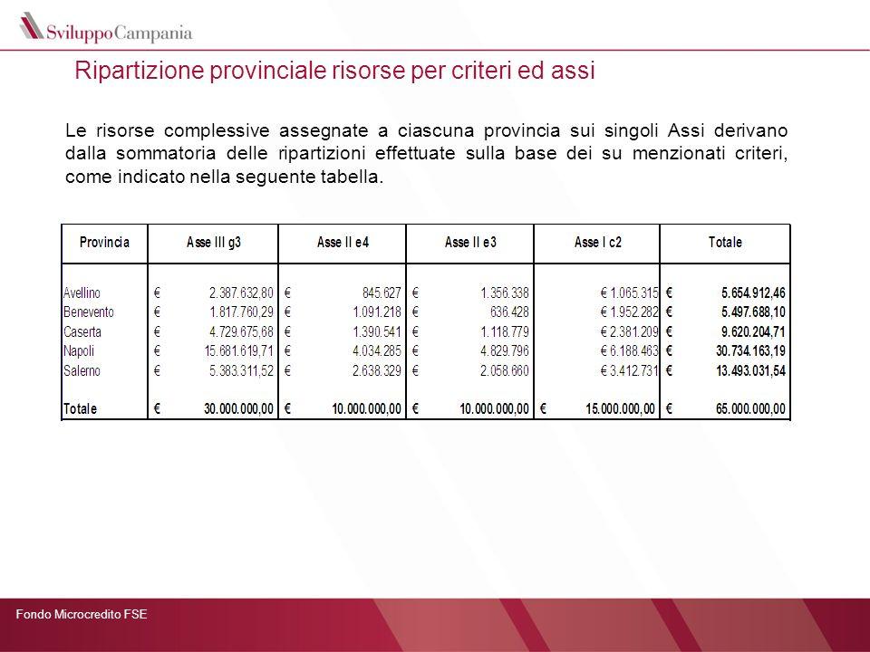 Fondo Microcredito FSE Ripartizione provinciale risorse per criteri ed assi Le risorse complessive assegnate a ciascuna provincia sui singoli Assi der