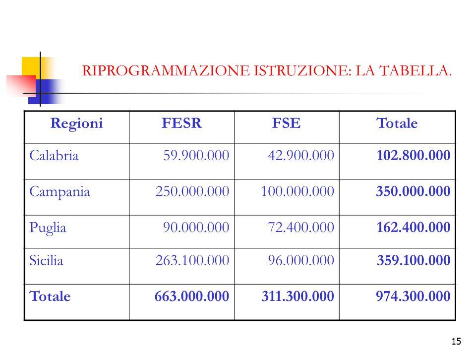 15 RIPROGRAMMAZIONE ISTRUZIONE: LA TABELLA. RegioniFESRFSETotale Calabria59.900.00042.900.000102.800.000 Campania250.000.000100.000.000350.000.000 Pug