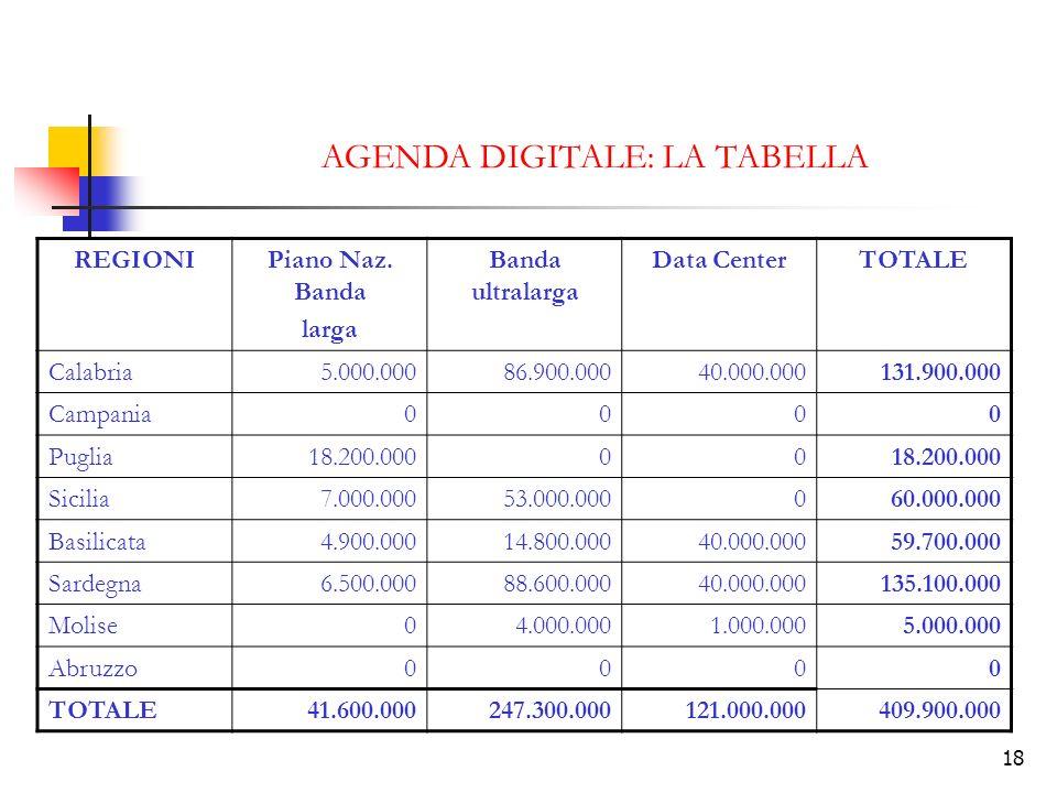 18 AGENDA DIGITALE: LA TABELLA REGIONIPiano Naz. Banda larga Banda ultralarga Data CenterTOTALE Calabria5.000.00086.900.00040.000.000131.900.000 Campa