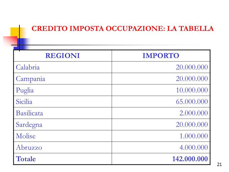 21 CREDITO IMPOSTA OCCUPAZIONE: LA TABELLA REGIONIIMPORTO Calabria20.000.000 Campania20.000.000 Puglia10.000.000 Sicilia65.000.000 Basilicata2.000.000 Sardegna20.000.000 Molise1.000.000 Abruzzo4.000.000 Totale142.000.000