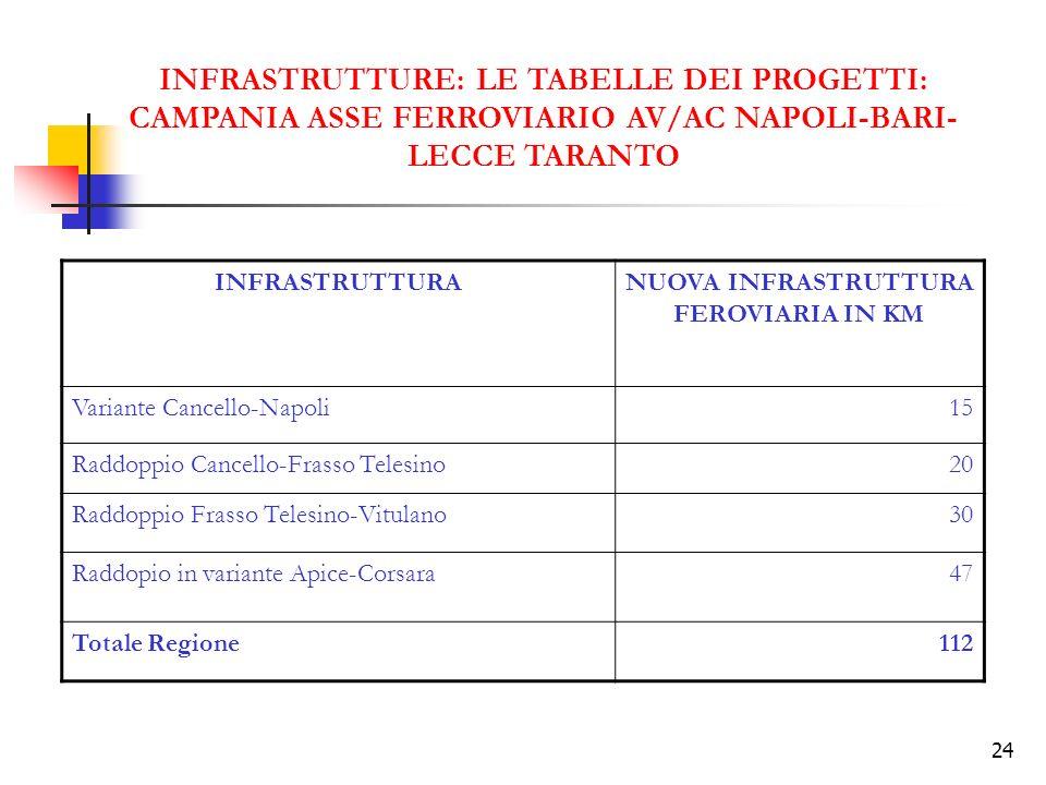 24 INFRASTRUTTURE: LE TABELLE DEI PROGETTI: CAMPANIA ASSE FERROVIARIO AV/AC NAPOLI-BARI- LECCE TARANTO INFRASTRUTTURANUOVA INFRASTRUTTURA FEROVIARIA I