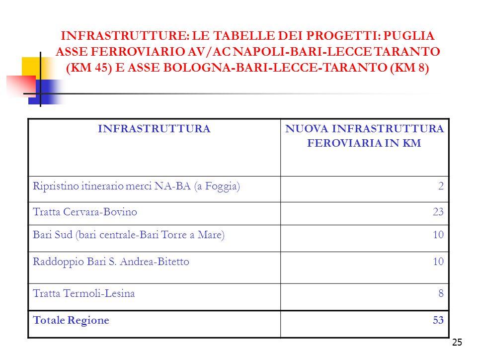 25 INFRASTRUTTURE: LE TABELLE DEI PROGETTI: PUGLIA ASSE FERROVIARIO AV/AC NAPOLI-BARI-LECCE TARANTO (KM 45) E ASSE BOLOGNA-BARI-LECCE-TARANTO (KM 8) INFRASTRUTTURANUOVA INFRASTRUTTURA FEROVIARIA IN KM Ripristino itinerario merci NA-BA (a Foggia)2 Tratta Cervara-Bovino23 Bari Sud (bari centrale-Bari Torre a Mare)10 Raddoppio Bari S.