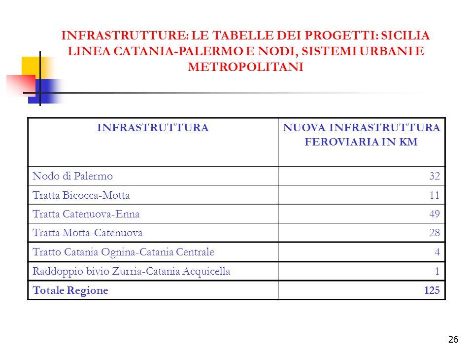 26 INFRASTRUTTURE: LE TABELLE DEI PROGETTI: SICILIA LINEA CATANIA-PALERMO E NODI, SISTEMI URBANI E METROPOLITANI INFRASTRUTTURANUOVA INFRASTRUTTURA FE