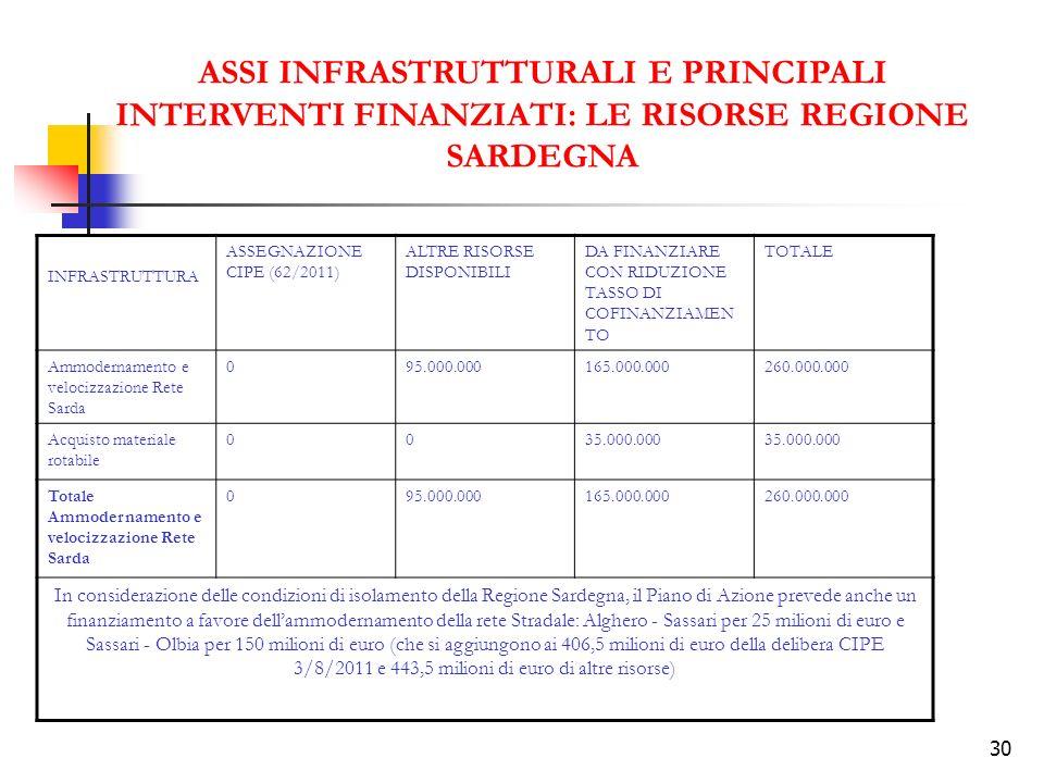 30 ASSI INFRASTRUTTURALI E PRINCIPALI INTERVENTI FINANZIATI: LE RISORSE REGIONE SARDEGNA INFRASTRUTTURA ASSEGNAZIONE CIPE (62/2011) ALTRE RISORSE DISP