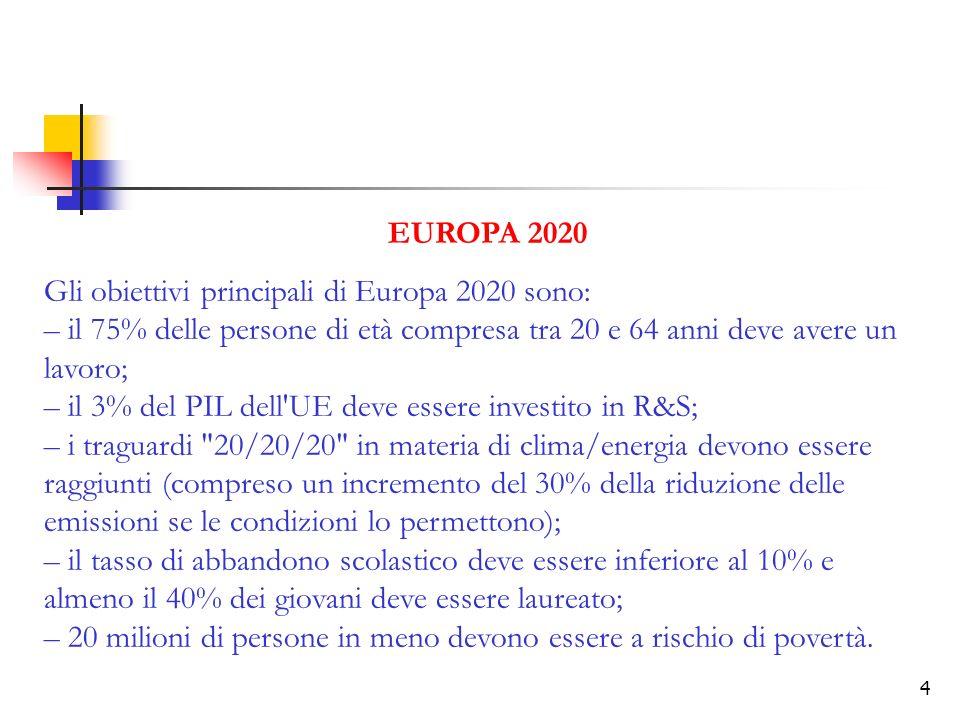 4 EUROPA 2020 Gli obiettivi principali di Europa 2020 sono: – il 75% delle persone di età compresa tra 20 e 64 anni deve avere un lavoro; – il 3% del PIL dell UE deve essere investito in R&S; – i traguardi 20/20/20 in materia di clima/energia devono essere raggiunti (compreso un incremento del 30% della riduzione delle emissioni se le condizioni lo permettono); – il tasso di abbandono scolastico deve essere inferiore al 10% e almeno il 40% dei giovani deve essere laureato; – 20 milioni di persone in meno devono essere a rischio di povertà.