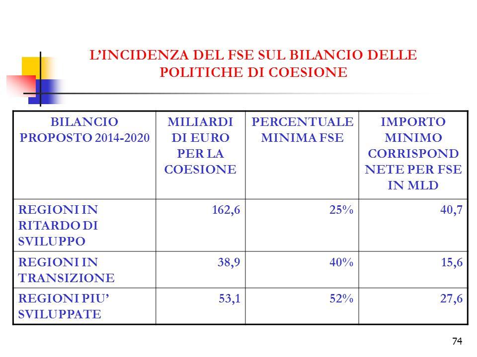 74 LINCIDENZA DEL FSE SUL BILANCIO DELLE POLITICHE DI COESIONE BILANCIO PROPOSTO 2014-2020 MILIARDI DI EURO PER LA COESIONE PERCENTUALE MINIMA FSE IMPORTO MINIMO CORRISPOND NETE PER FSE IN MLD REGIONI IN RITARDO DI SVILUPPO 162,625%40,7 REGIONI IN TRANSIZIONE 38,940%15,6 REGIONI PIU SVILUPPATE 53,152%27,6