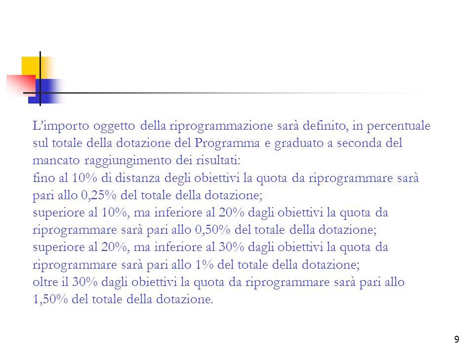9 Limporto oggetto della riprogrammazione sarà definito, in percentuale sul totale della dotazione del Programma e graduato a seconda del mancato raggiungimento dei risultati: fino al 10% di distanza degli obiettivi la quota da riprogrammare sarà pari allo 0,25% del totale della dotazione; superiore al 10%, ma inferiore al 20% dagli obiettivi la quota da riprogrammare sarà pari allo 0,50% del totale della dotazione; superiore al 20%, ma inferiore al 30% dagli obiettivi la quota da riprogrammare sarà pari allo 1% del totale della dotazione; oltre il 30% dagli obiettivi la quota da riprogrammare sarà pari allo 1,50% del totale della dotazione.
