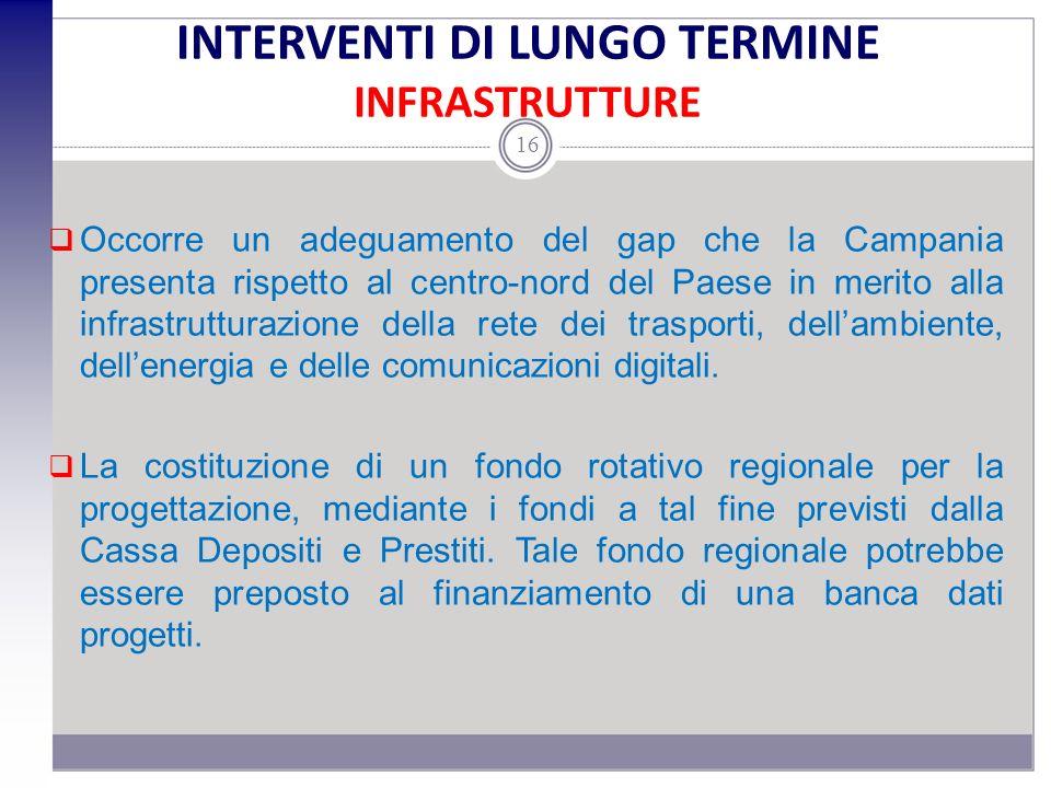INTERVENTI DI LUNGO TERMINE INFRASTRUTTURE Occorre un adeguamento del gap che la Campania presenta rispetto al centro-nord del Paese in merito alla infrastrutturazione della rete dei trasporti, dellambiente, dellenergia e delle comunicazioni digitali.