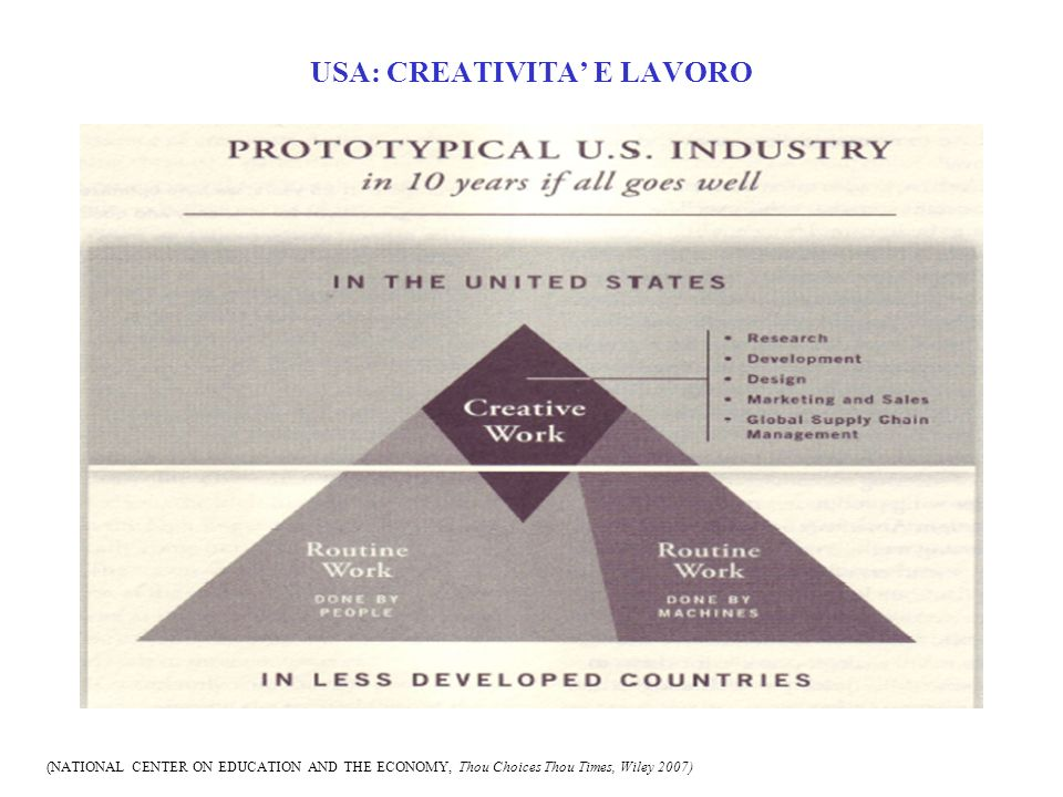 USA: CREATIVITA E LAVORO (NATIONAL CENTER ON EDUCATION AND THE ECONOMY, Thou Choices Thou Times, Wiley 2007)
