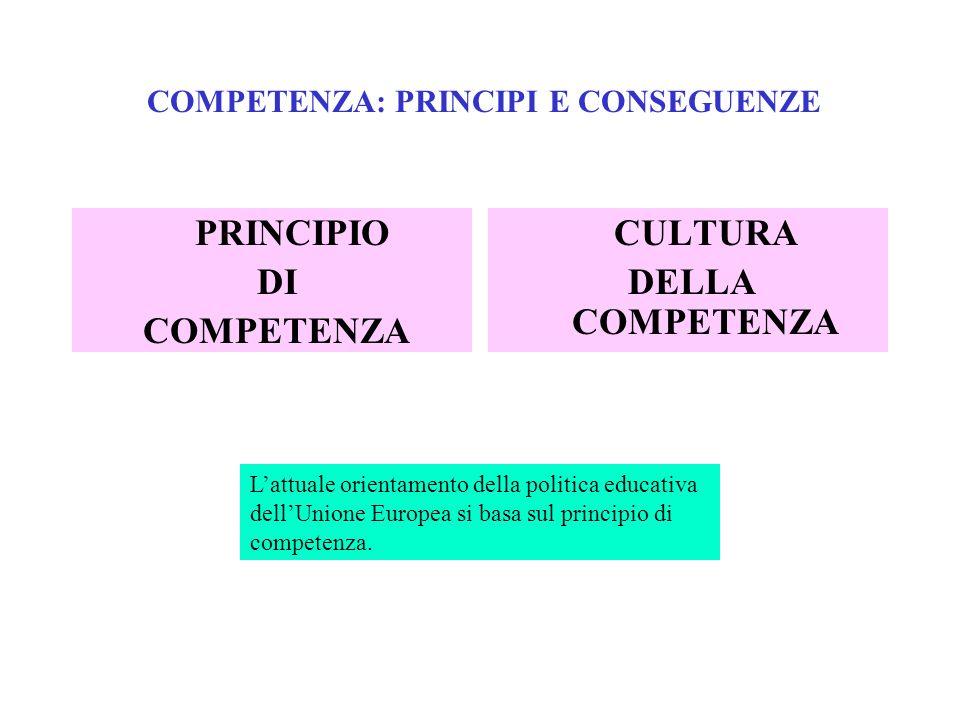 COMPETENZA: PRINCIPI E CONSEGUENZE PRINCIPIO DI COMPETENZA CULTURA DELLA COMPETENZA Lattuale orientamento della politica educativa dellUnione Europea
