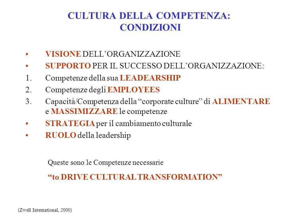 CULTURA DELLA COMPETENZA: CONDIZIONI VISIONE DELLORGANIZZAZIONE SUPPORTO PER IL SUCCESSO DELLORGANIZZAZIONE: 1.Competenze della sua LEADEARSHIP 2.Comp