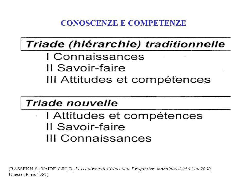 CONOSCENZE E COMPETENZE (RASSEKH, S.; VAIDEANU, G., Les contenus de léducation. Perspectives mondiales dici à lan 2000, Unesco, Paris 1987)