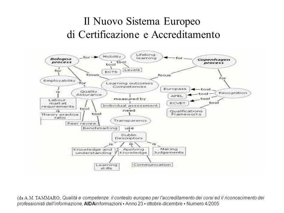 Il Nuovo Sistema Europeo di Certificazione e Accreditamento (da A.M. TAMMARO, Qualità e competenze: il contesto europeo per l'accreditamento dei corsi