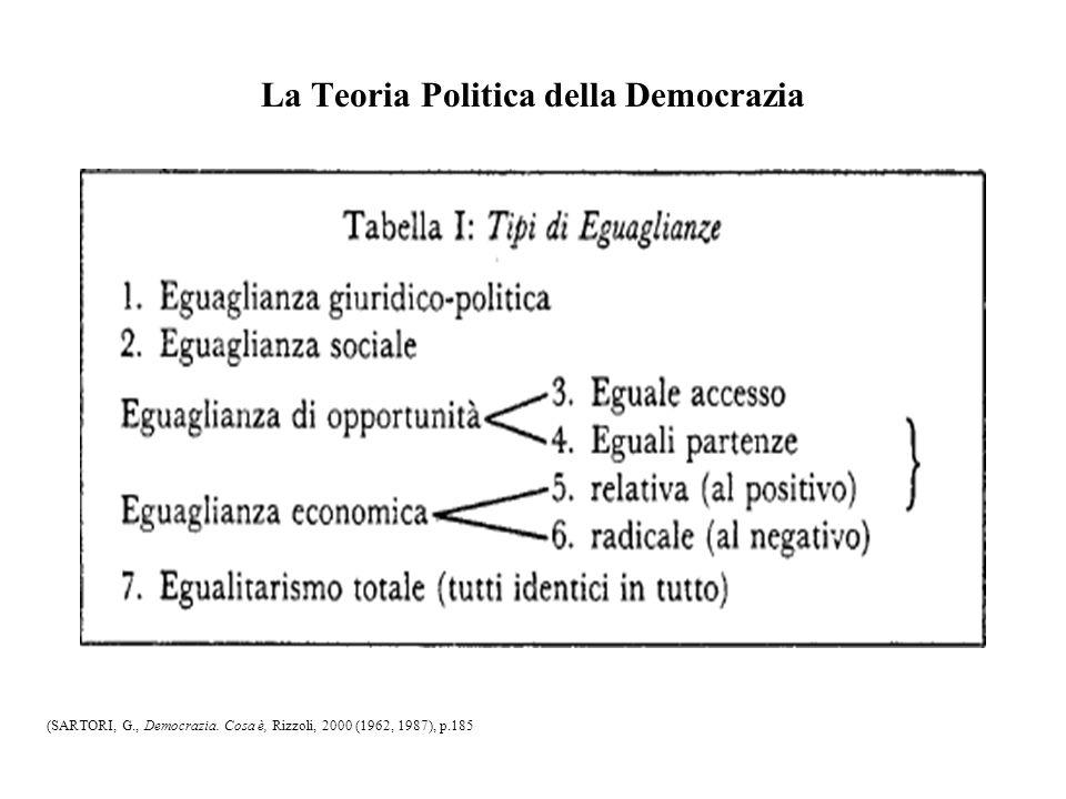 La Teoria Politica della Democrazia (SARTORI, G., Democrazia. Cosa è, Rizzoli, 2000 (1962, 1987), p.185