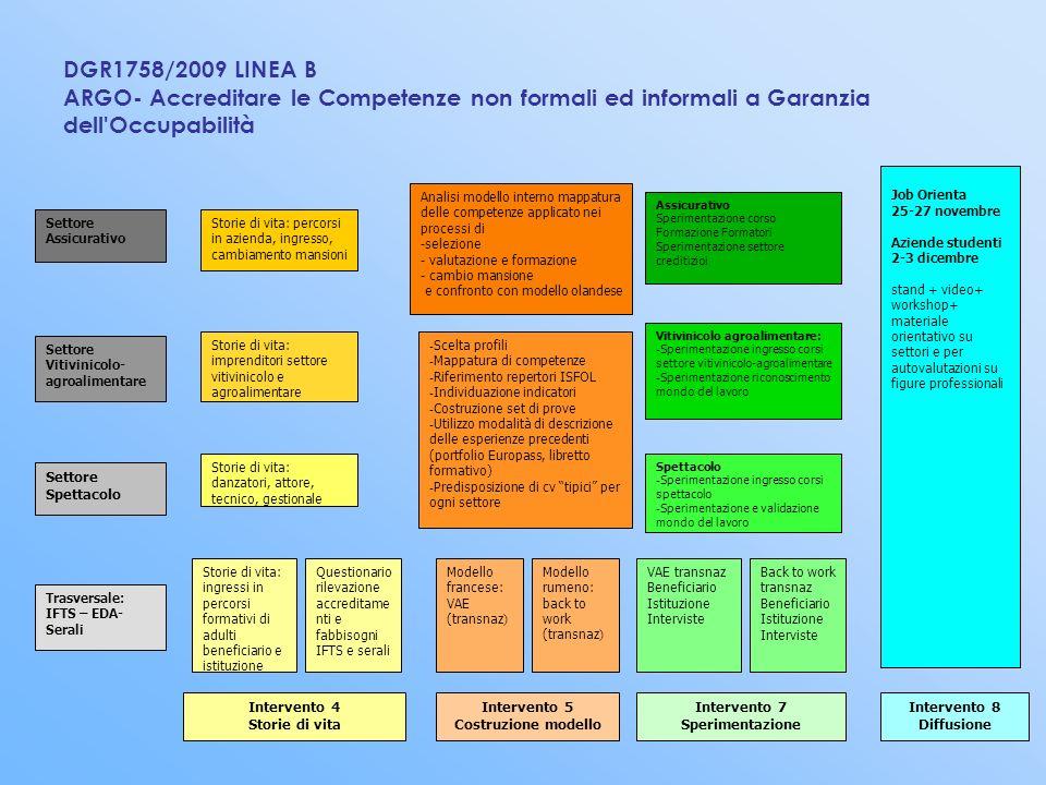 Laboratorio in gruppo Laboratorio 1: Simulazione di mappatura in gruppo; Laboratorio 2: Lavoro di mappatura in sottogruppo sui profili specifici DGR1758/2009 LINEA B ARGO- Accreditare le Competenze non formali ed informali a Garanzia dell Occupabilità