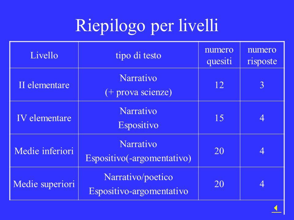 Riepilogo per livelli Livellotipo di testo numero quesiti numero risposte II elementare Narrativo (+ prova scienze) 123 IV elementare Narrativo Esposi