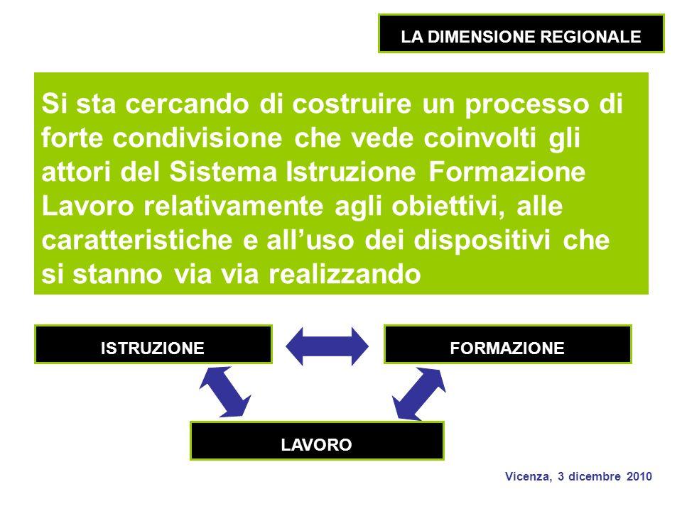 Vicenza, 3 dicembre 2010 Si sta cercando di costruire un processo di forte condivisione che vede coinvolti gli attori del Sistema Istruzione Formazione Lavoro relativamente agli obiettivi, alle caratteristiche e alluso dei dispositivi che si stanno via via realizzando LA DIMENSIONE REGIONALE FORMAZIONEISTRUZIONE LAVORO