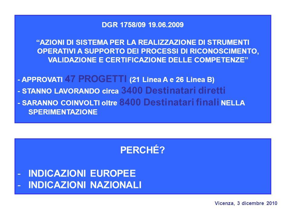 Vicenza, 3 dicembre 2010 DGR 1758/09 19.06.2009 AZIONI DI SISTEMA PER LA REALIZZAZIONE DI STRUMENTI OPERATIVI A SUPPORTO DEI PROCESSI DI RICONOSCIMENTO, VALIDAZIONE E CERTIFICAZIONE DELLE COMPETENZE - APPROVATI 47 PROGETTI (21 Linea A e 26 Linea B) - STANNO LAVORANDO circa 3400 Destinatari diretti - SARANNO COINVOLTI oltre 8400 Destinatari finali NELLA SPERIMENTAZIONE PERCHÉ.