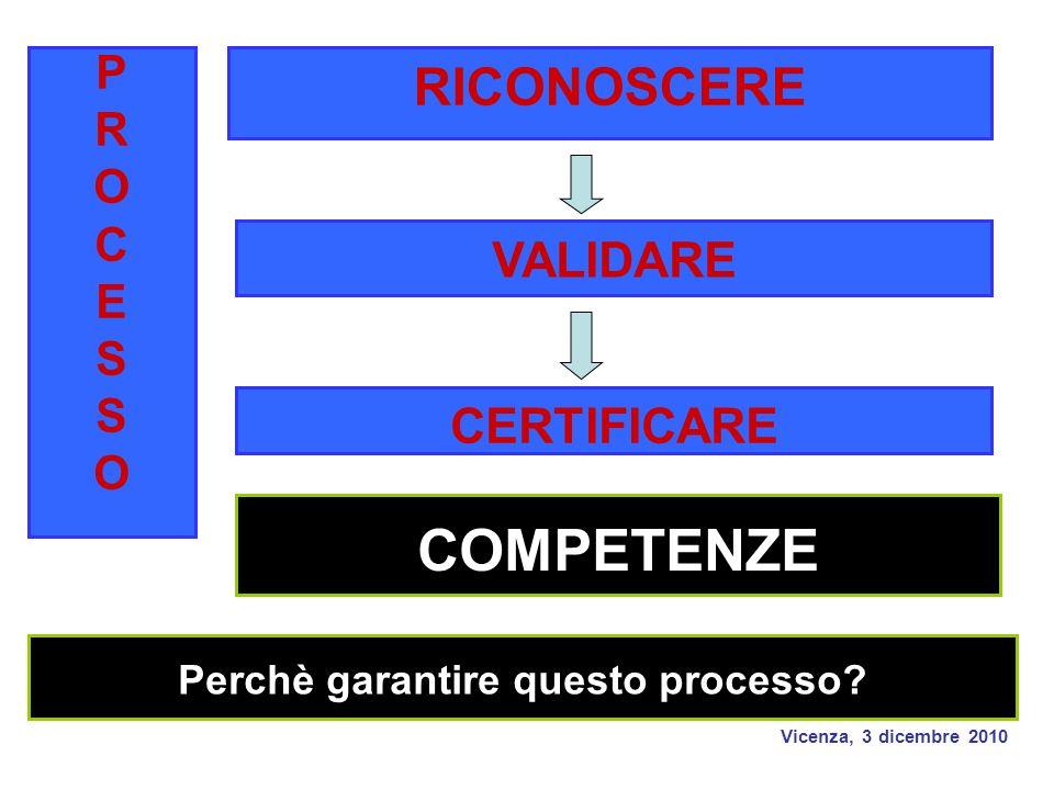 Vicenza, 3 dicembre 2010 RICONOSCERE VALIDARE CERTIFICARE PROCESSOPROCESSO Perchè garantire questo processo.