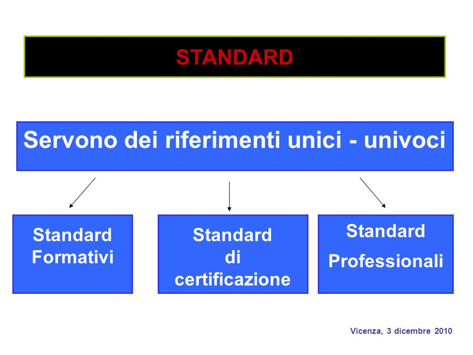 Vicenza, 3 dicembre 2010 Standard Professionali Servono dei riferimenti unici - univoci Standard Formativi Standard di certificazione STANDARD