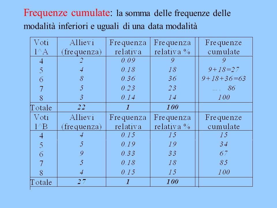 Frequenze cumulate: la somma delle frequenze delle modalità inferiori e uguali di una data modalità