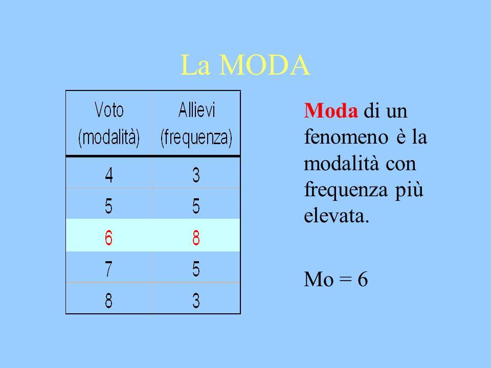La MODA Moda di un fenomeno è la modalità con frequenza più elevata. Mo = 6