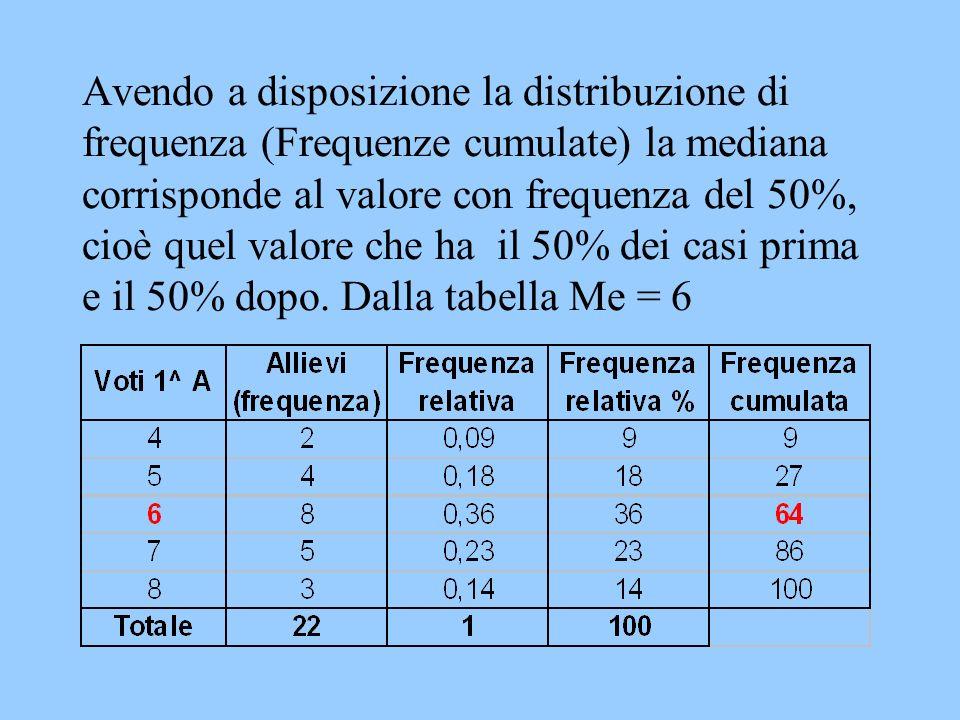 Avendo a disposizione la distribuzione di frequenza (Frequenze cumulate) la mediana corrisponde al valore con frequenza del 50%, cioè quel valore che